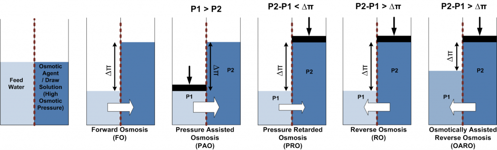 Diagram of osmotic processes, including forward osmosis and osmotically assisted reverse osmosis